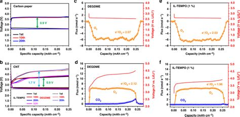 Electrochemical performances with fixed capacities