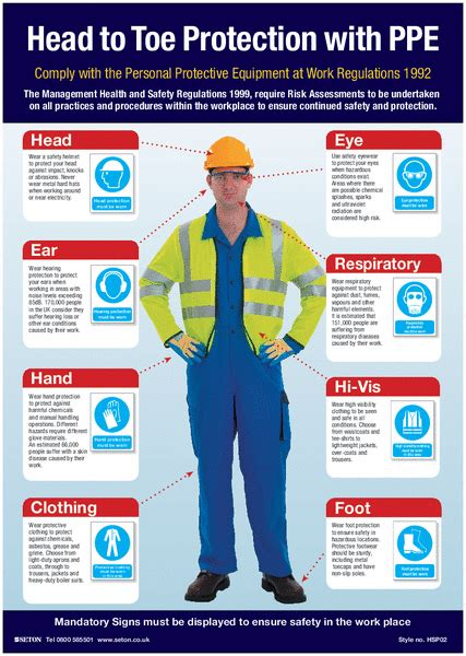 Head to Toe PPE Protection Visual Guide Poster | Health