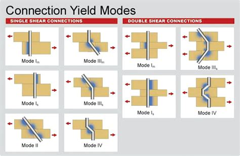 STRUCTURE magazine | Design of Bolted Connections per the