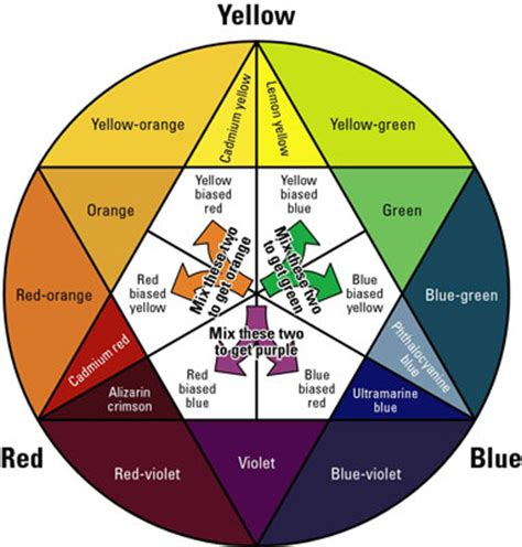 Circling the Color Wheel for Watercolor Painting - dummies